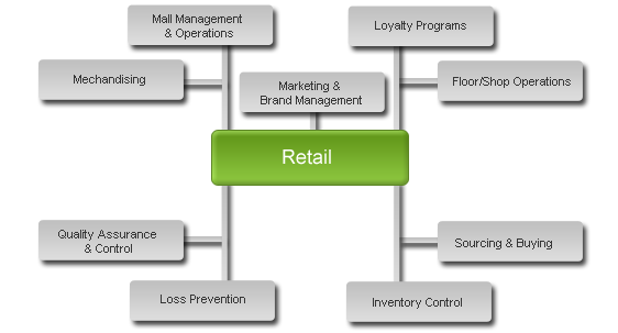 project report on recruitment and selection process of pantaloons retail sector Job specification and the recruitment and selection procedure etc these selection process of the departmental store in retail sector for the entire.